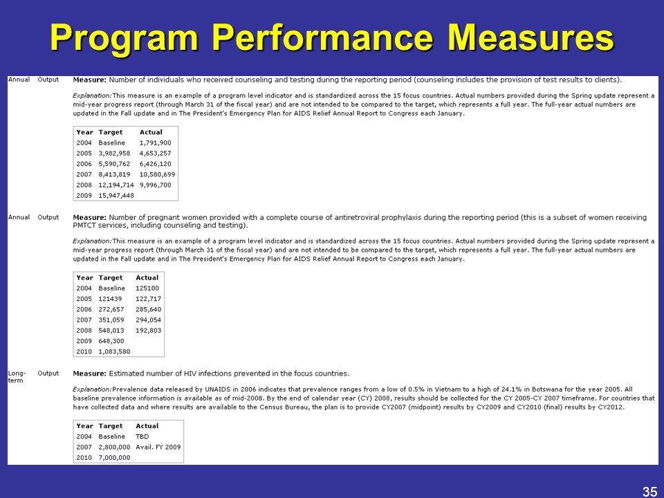 35 Program Performance Measures