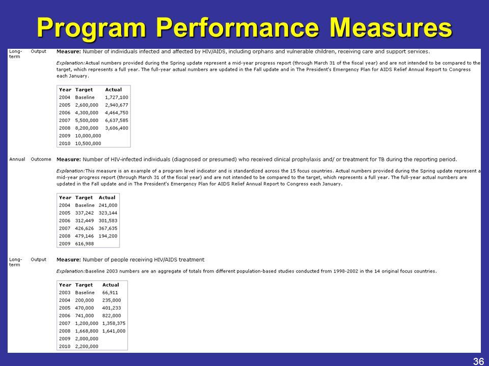 36 Program Performance Measures