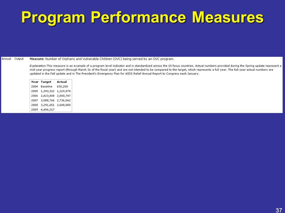 37 Program Performance Measures