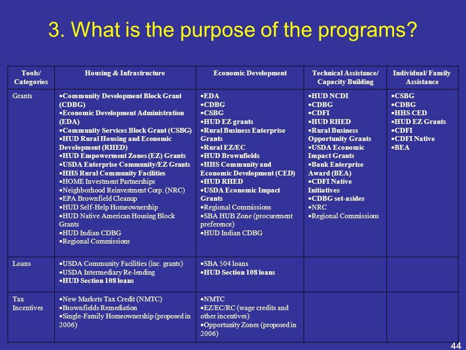 44 Tools/ Categories Housing & InfrastructureEconomic DevelopmentTechnical Assistance/ Capacity Building Individual/ Family Assistance Grants Communit