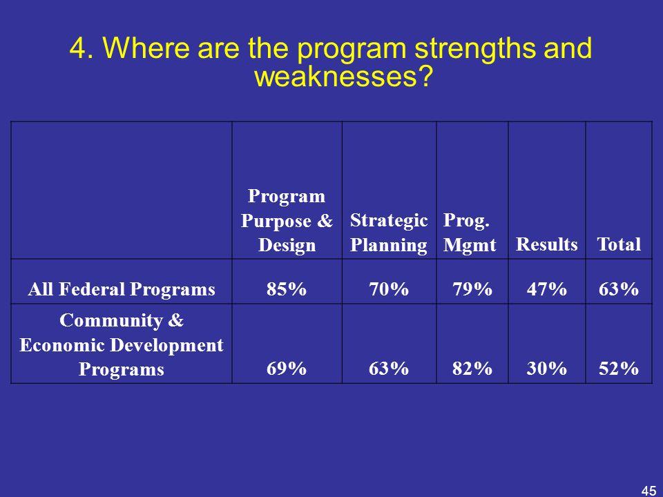 45 Program Purpose & Design Strategic Planning Prog. MgmtResultsTotal All Federal Programs85%70%79%47%63% Community & Economic Development Programs69%