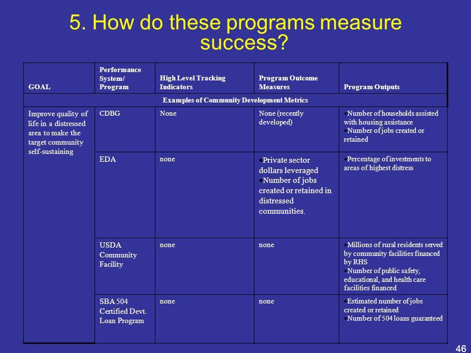 46 GOAL Performance System/ Program High Level Tracking Indicators Program Outcome MeasuresProgram Outputs Examples of Community Development Metrics I