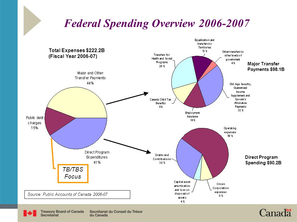 Expenditure Review & Results Agenda in Canada: A History Federal Accountability Act 2006 - cyclical evaluation of all transfer payment programs Management, Resources and Results Structures – regaining detailed program level knowledge Improved Reporting to Parliament – moving to whole of government planning and reporting Renewed Evaluation Policy – quality, capacity, credibility, and expansion of coverage Management Accountability Framework – assessing management performance across government Canadas Performance – linking programs to societal performance Results for Canadians – results-based management as a stated priority of government Transfer Payment Policy – performance frameworks and evaluations reviewed by TBS Modern Comptrollership – investment in management practices and controls Program Review – dealing with a large deficit through major expenditure cuts Departmental Reporting to Parliament – moving to results-based plans and reports on performance Planning Reporting and Accountability Structures – unsuccessful try at linking resources to results First Program Evaluation Policy – government-wide implementation Late 70s Mid 90s 2000 Todays Agenda