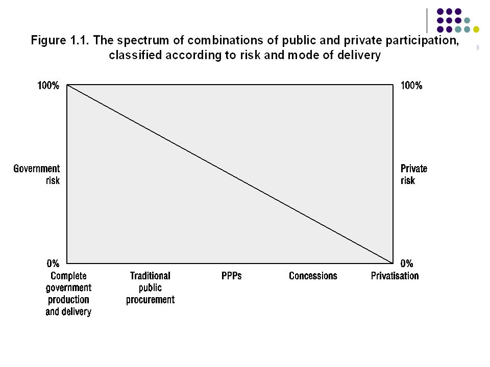 As with other government activities in such an environment a PPP project is affordable if: the expenditure it implies for government can be accommodated within current levels of government expenditure and revenue (as captured in the current budget and medium term forecasts) and if it can also be assumed that such levels will be and can be sustained into the future.