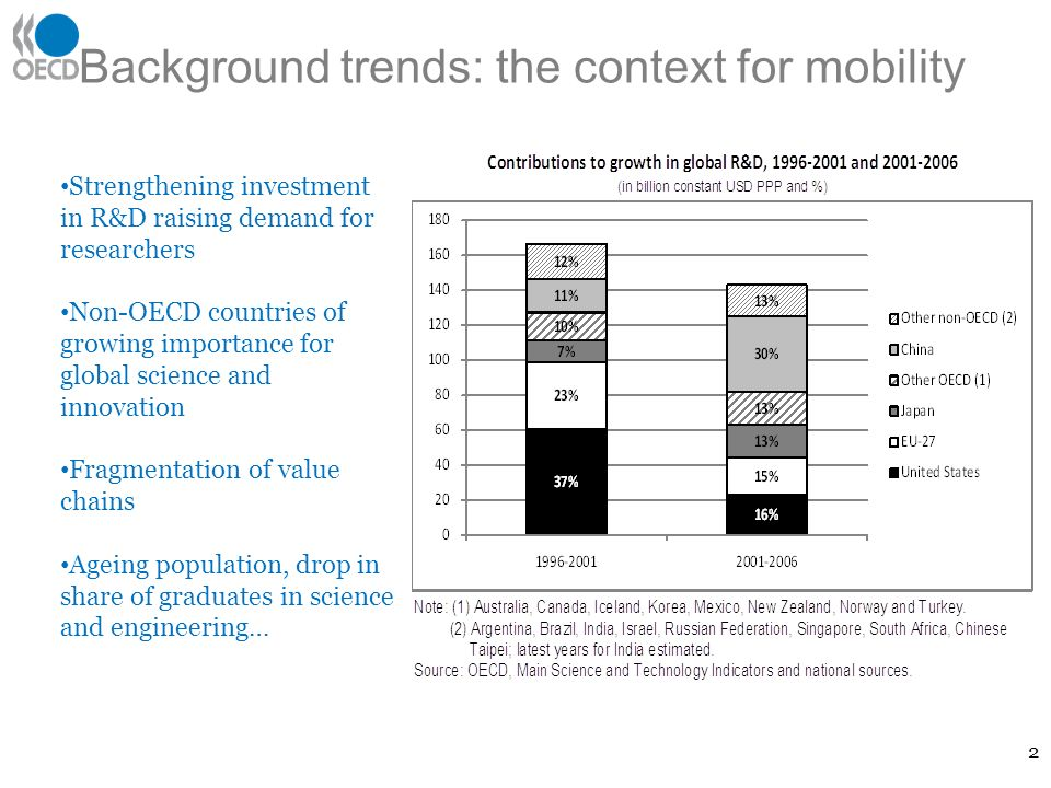 Background trends: the context for mobility 2 Strengthening investment in R&D raising demand for researchers Non-OECD countries of growing importance