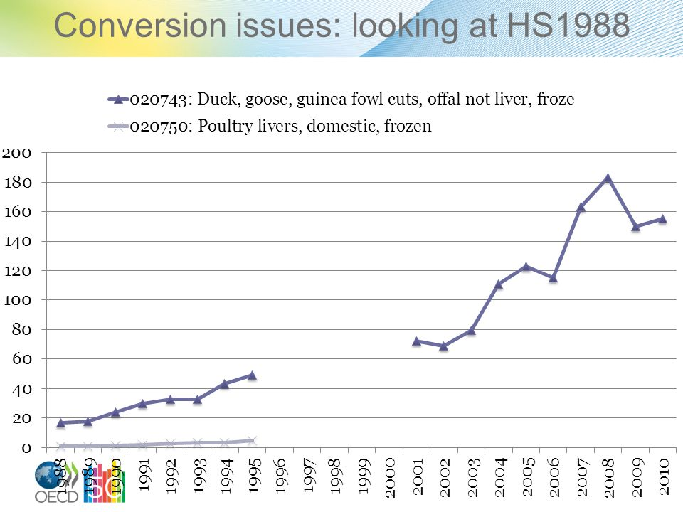 Conversion issues: looking at HS1988