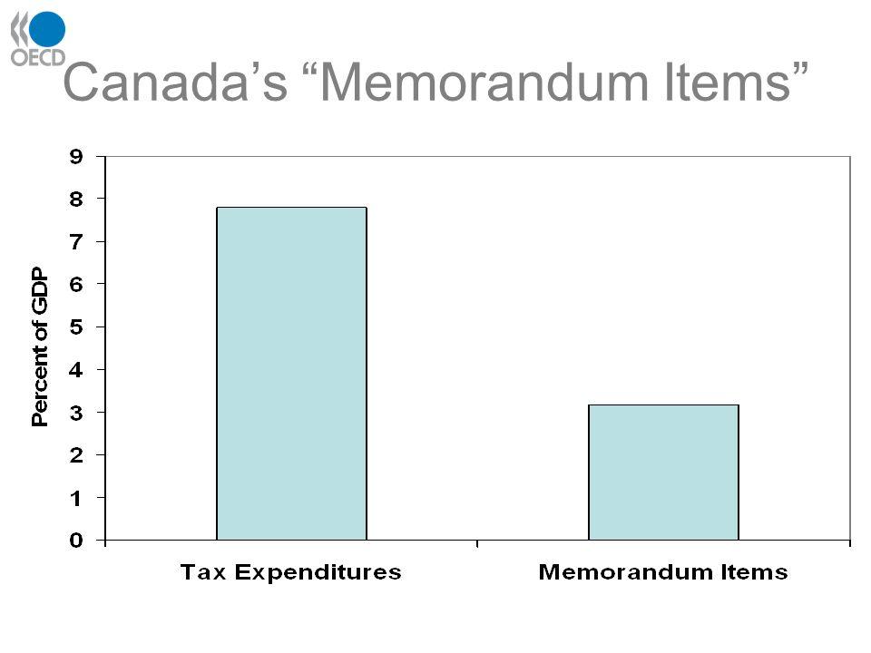 Canadas Memorandum Items