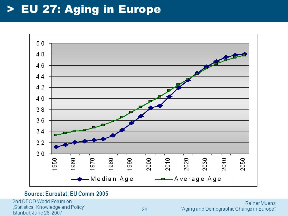Rainer Muenz Aging and Demographic Change in Europe 2nd OECD World Forum on Statistics, Knowledge and Policy Istanbul, June 28, 2007 24 >EU 27: Aging in Europe Source: Eurostat; EU Comm 2005