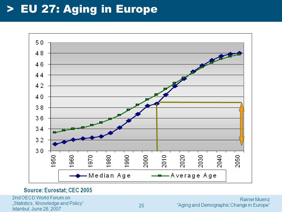 Rainer Muenz Aging and Demographic Change in Europe 2nd OECD World Forum on Statistics, Knowledge and Policy Istanbul, June 28, 2007 25 >EU 27: Aging in Europe Source: Eurostat; CEC 2005
