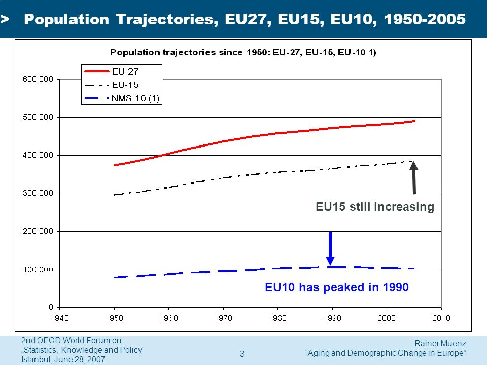 Rainer Muenz Aging and Demographic Change in Europe 2nd OECD World Forum on Statistics, Knowledge and Policy Istanbul, June 28, 2007 4 >Population Trajectories, EU27, EU15, CEE, 1950-2005 1950=100 EU10 EU15