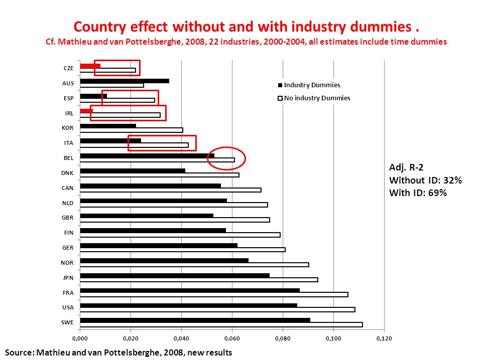 Country effect without and with industry dummies. Cf. Mathieu and van Pottelsberghe, 2008, 22 industries, 2000-2004, all estimates include time dummie