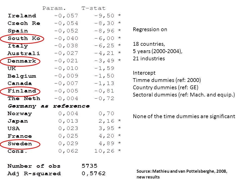 Regression on 18 countries, 5 years (2000-2004), 21 industries Intercept Timme dummies (ref: 2000) Country dummies (ref: GE) Sectoral dummies (ref: Ma