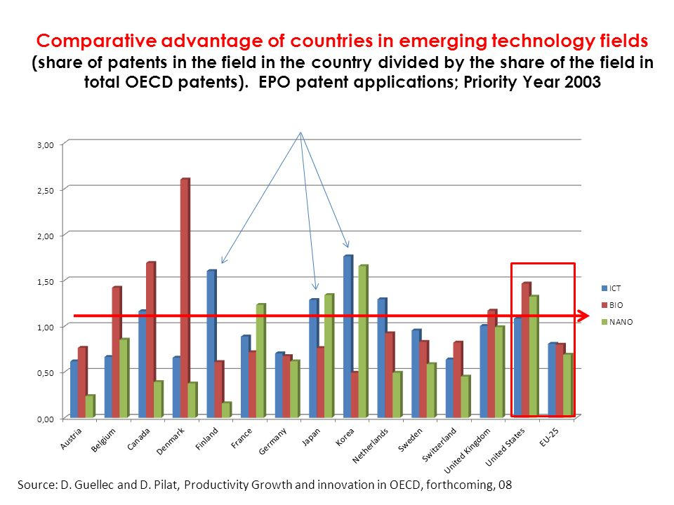 Comparative advantage of countries in emerging technology fields (share of patents in the field in the country divided by the share of the field in to