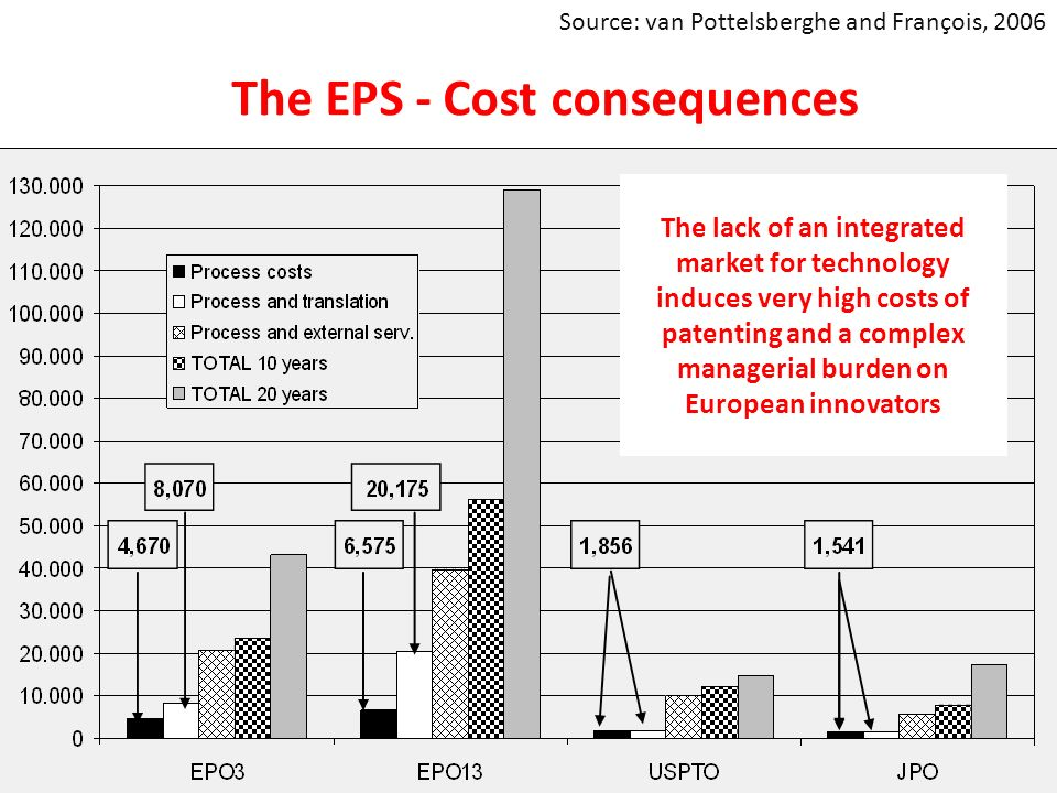 The EPS - Cost consequences Source: François and van Pottelsberghe, 2006, forthcoming Source: van Pottelsberghe and François, 2006 The lack of an integrated market for technology induces very high costs of patenting and a complex managerial burden on European innovators
