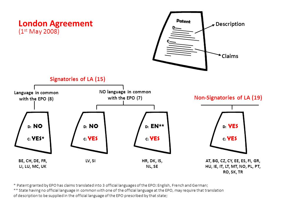 London Agreement (1 st May 2008) * Patent granted by EPO has claims translated into 3 official languages of the EPO: English, French and German; ** State having no official language in common with one of the official language at the EPO, may require that translation of description to be supplied in the official language of the EPO prescribed by that state; Language in common with the EPO (8) D: NO C: YES* D: YES C: YES D: EN** C: YES D: NO C: YES Non-Signatories of LA (19) Patent D C Description Claims BE, CH, DE, FR, LI, LU, MC, UK LV, SIHR, DK, IS, NL, SE AT, BG, CZ, CY, EE, ES, FI, GR, HU, IE, IT, LT, MT, NO, PL, PT, RO, SK, TR Signatories of LA (15) NO language in common with the EPO (7)