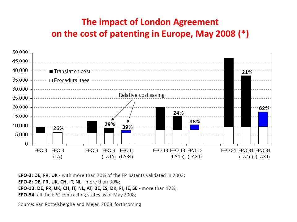 The impact of London Agreement on the cost of patenting in Europe, May 2008 (*) EPO-3: DE, FR, UK - with more than 70% of the EP patents validated in 2003; EPO-6: DE, FR, UK, CH, IT, NL - more than 30%; EPO-13: DE, FR, UK, CH, IT, NL, AT, BE, ES, DK, FI, IE, SE - more than 12%; EPO-34: all the EPC contracting states as of May 2008; Source: van Pottelsberghe and Mejer, 2008, forthcoming 26% 29%29% 39% 24%24% 48% 21% 62%62% Relative cost saving