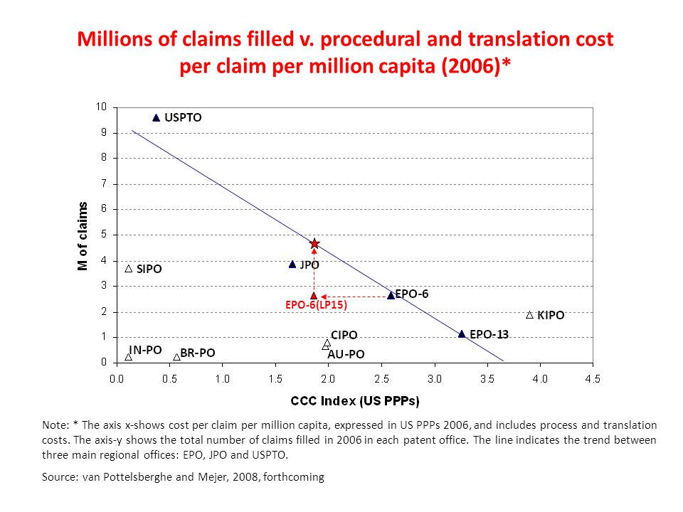 Millions of claims filled v. procedural and translation cost per claim per million capita (2006)* Note: * The axis x-shows cost per claim per million
