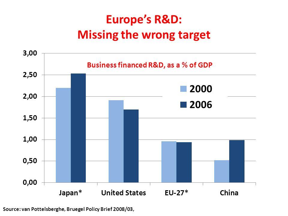 Europes R&D: Missing the wrong target Source: van Pottelsberghe, Bruegel Policy Brief 2008/03,