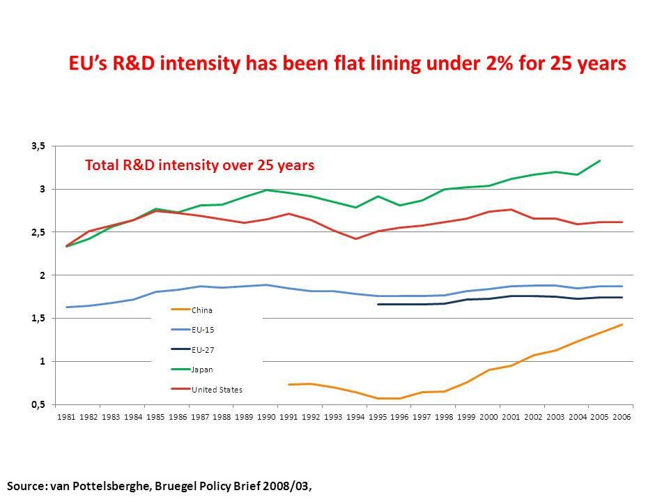 Total R&D intensity over 25 years EUs R&D intensity has been flat lining under 2% for 25 years Source: van Pottelsberghe, Bruegel Policy Brief 2008/03