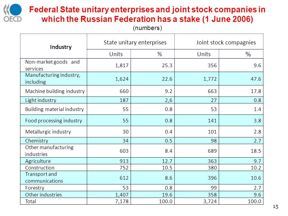 Federal State unitary enterprises and joint stock companies in which the Russian Federation has a stake (1 June 2006) (numbers) Industry State unitary enterprisesJoint stock compagnies Units% % Non-market goods and services 1,81725.33569.6 Manufacturing industry, including 1,62422.61,77247.6 Machine building industry6609.266317.8 Light industry1872,6270.8 Building material industry550.8531.4 Food processing industry550.81413.8 Metallurgic industry300.41012.8 Chemistry340.5982.7 Other manufacturing industries 6038.468918.5 Agriculture91312.73639.7 Construction75210.538010.2 Transport and communications 6128.639610.6 Forestry530.8992.7 Other industries1,40719.63589.69.6 Total7,178100.03,724100.0 15