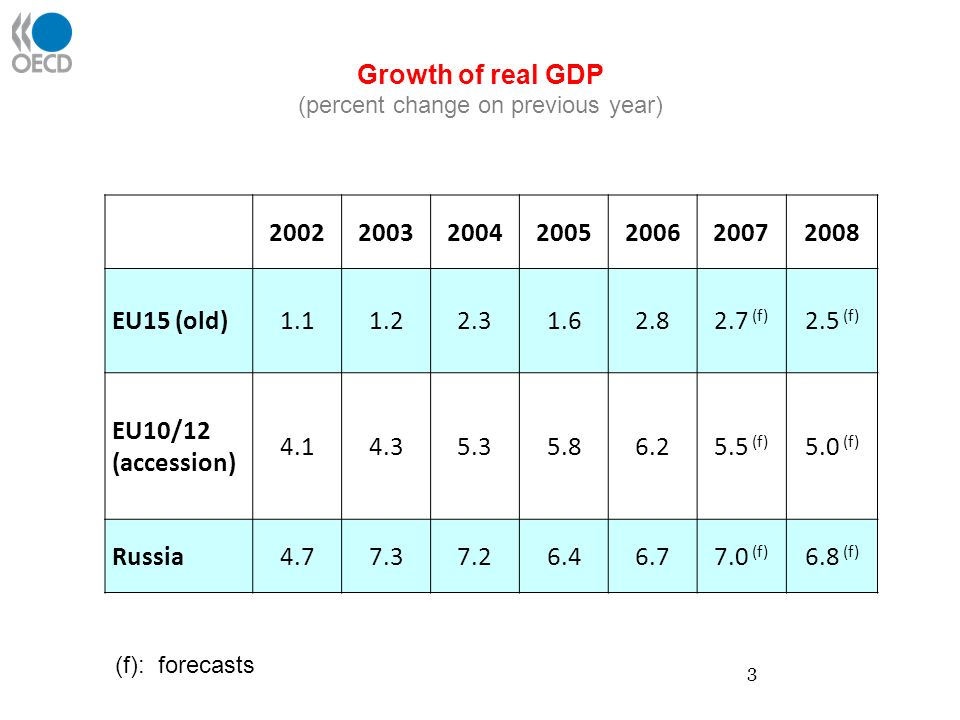 Growth of real GDP (percent change on previous year) 2002200320042005200620072008 EU15 (old)1.11.22.31.62.82.7 (f) 2.5 (f) EU10/12 (accession) 4.14.35.35.86.25.5 (f) 5.0 (f) Russia4.77.37.26.46.77.0 (f) 6.8 (f) (f): forecasts 3