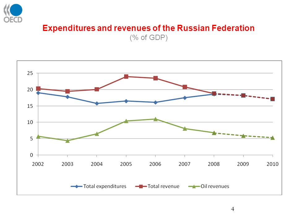 Expenditures and revenues of the Russian Federation (% of GDP) 4