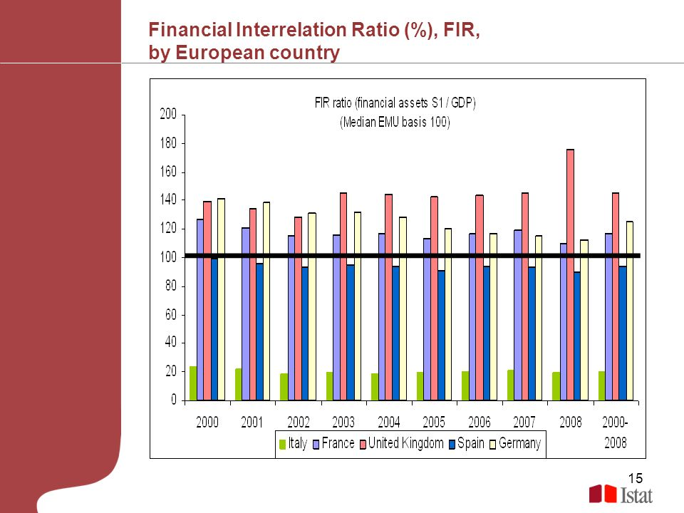 15 Financial Interrelation Ratio (%), FIR, by European country