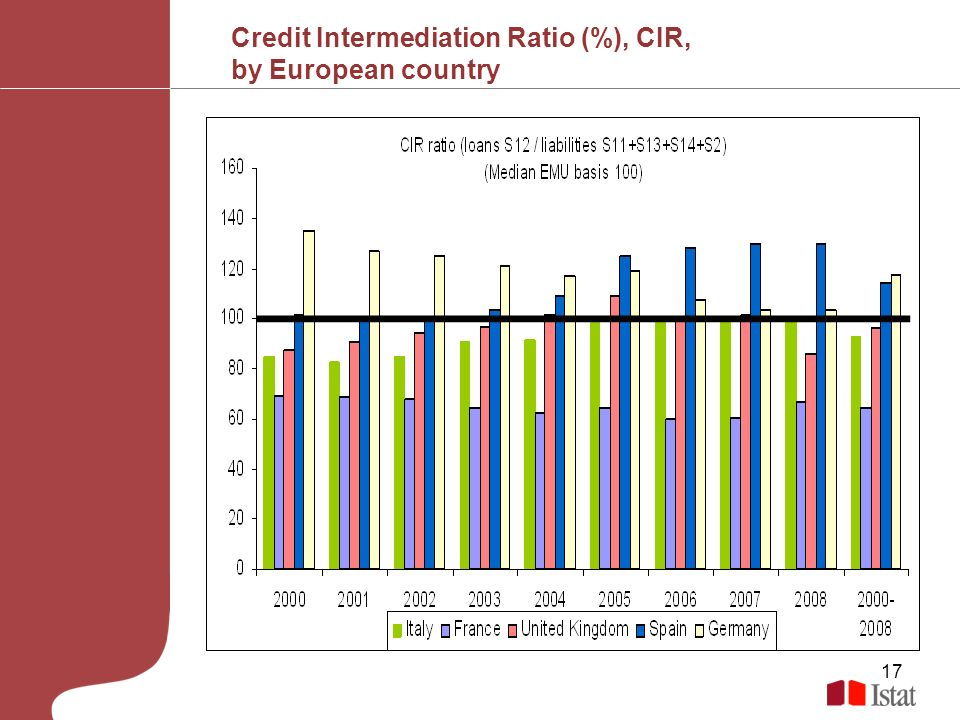 17 Credit Intermediation Ratio (%), CIR, by European country