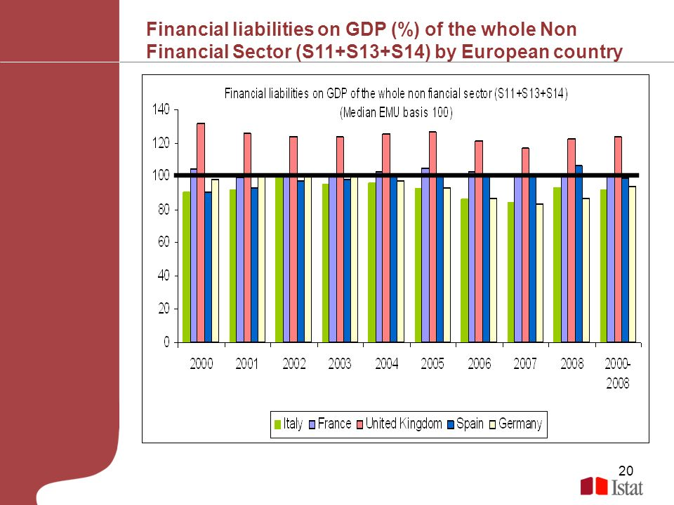 20 Financial liabilities on GDP (%) of the whole Non Financial Sector (S11+S13+S14) by European country