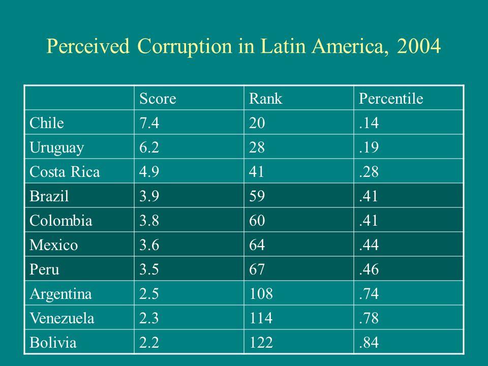 Perceived Corruption in Latin America, 2004 ScoreRankPercentile Chile7.420.14 Uruguay6.228.19 Costa Rica4.941.28 Brazil3.959.41 Colombia3.860.41 Mexico3.664.44 Peru3.567.46 Argentina2.5108.74 Venezuela2.3114.78 Bolivia2.2122.84