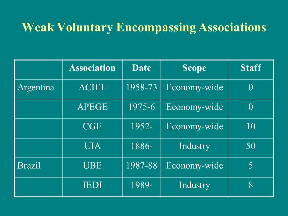 Weak Voluntary Encompassing Associations AssociationDateScopeStaff ArgentinaACIEL1958-73Economy-wide0 APEGE1975-6Economy-wide0 CGE1952-Economy-wide10 UIA1886-Industry50 BrazilUBE1987-88Economy-wide5 IEDI1989-Industry8