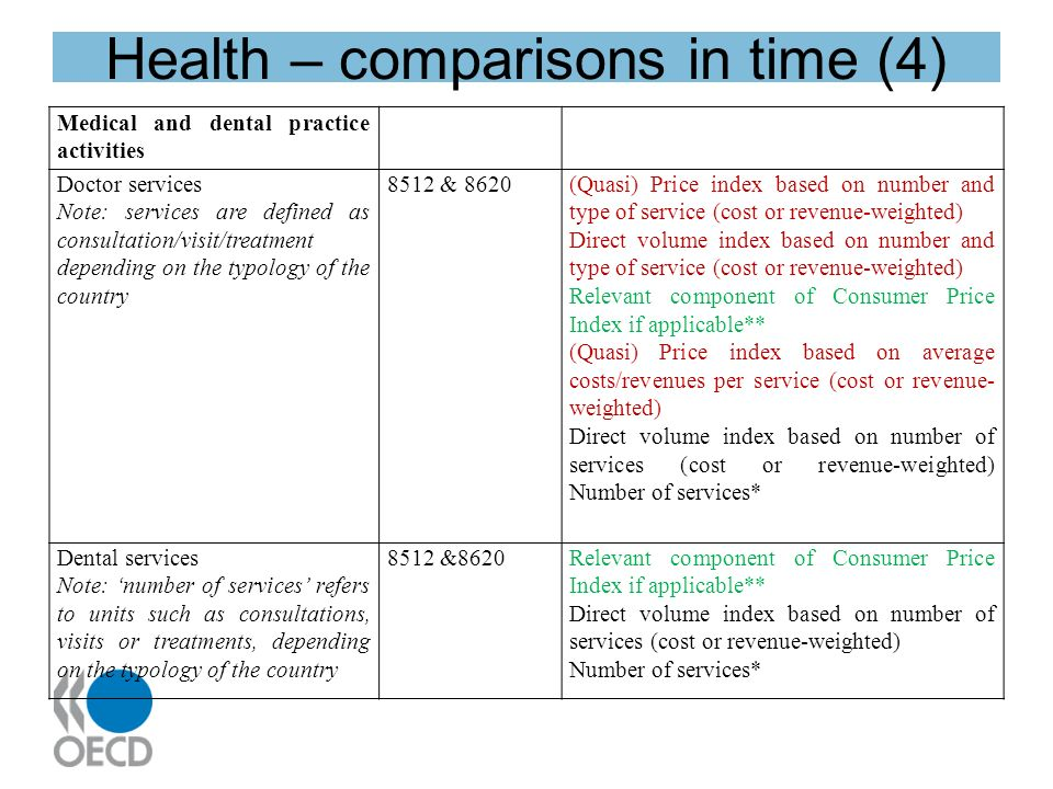 Health – comparisons in time (4) Medical and dental practice activities Doctor services Note: services are defined as consultation/visit/treatment depending on the typology of the country 8512 & 8620(Quasi) Price index based on number and type of service (cost or revenue-weighted) Direct volume index based on number and type of service (cost or revenue-weighted) Relevant component of Consumer Price Index if applicable** (Quasi) Price index based on average costs/revenues per service (cost or revenue- weighted) Direct volume index based on number of services (cost or revenue-weighted) Number of services* Dental services Note: number of services refers to units such as consultations, visits or treatments, depending on the typology of the country 8512 &8620Relevant component of Consumer Price Index if applicable** Direct volume index based on number of services (cost or revenue-weighted) Number of services*