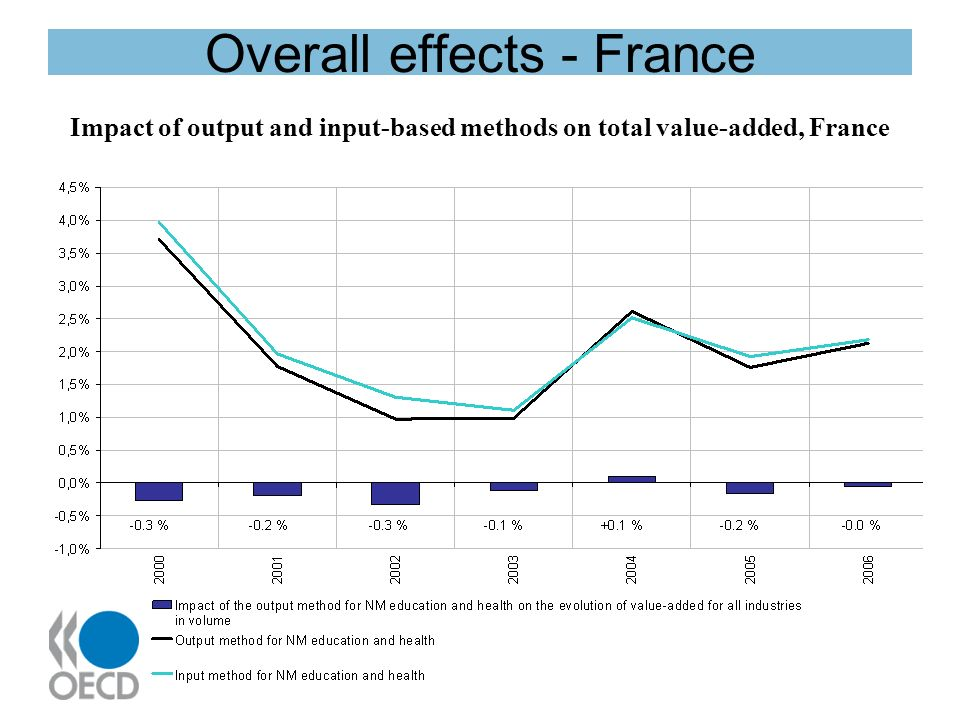 Overall effects - France Impact of output and input-based methods on total value-added, France