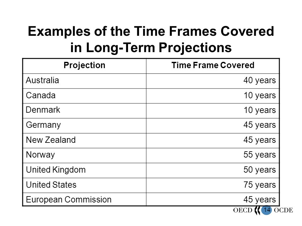 14 Examples of the Time Frames Covered in Long-Term Projections ProjectionTime Frame Covered Australia40 years Canada10 years Denmark 10 years Germany