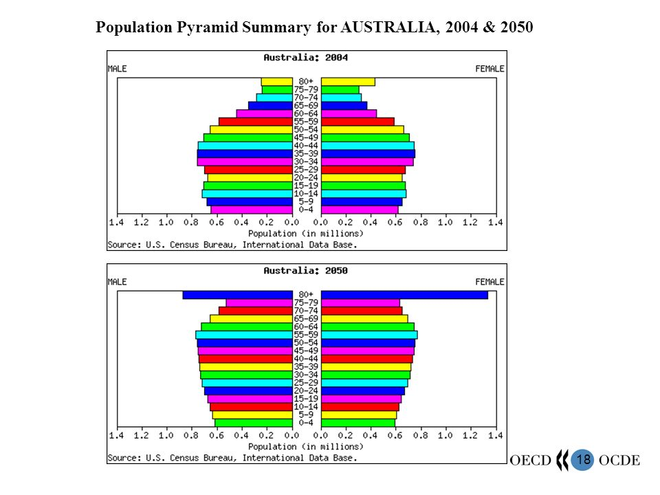 18 Population Pyramid Summary for AUSTRALIA, 2004 & 2050