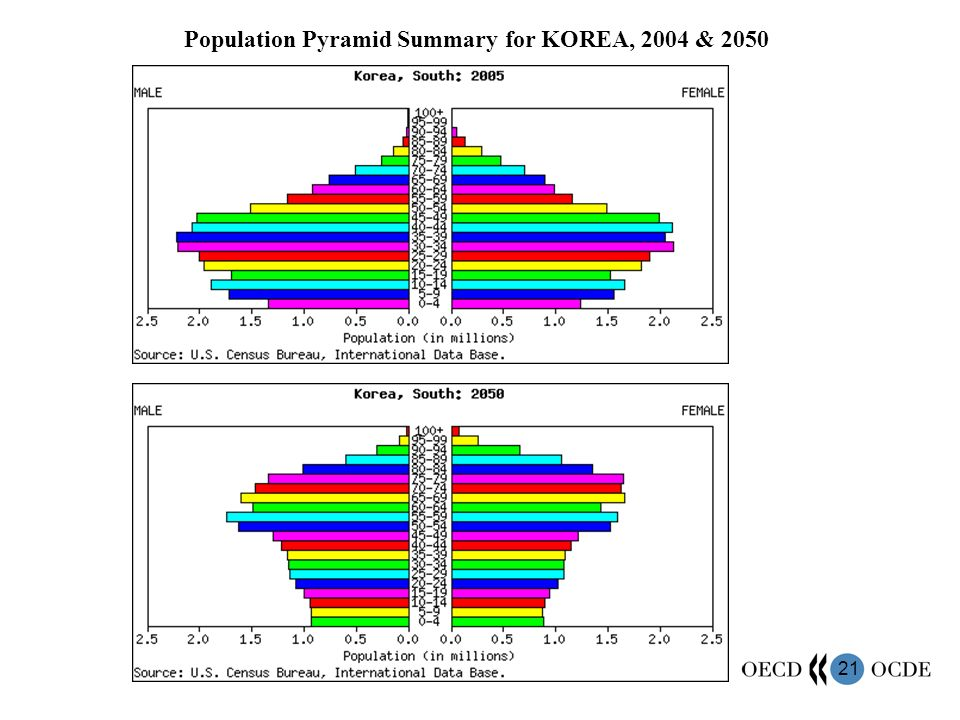 21 Population Pyramid Summary for KOREA, 2004 & 2050