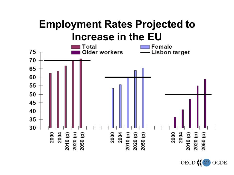 27 Employment Rates Projected to Increase in the EU