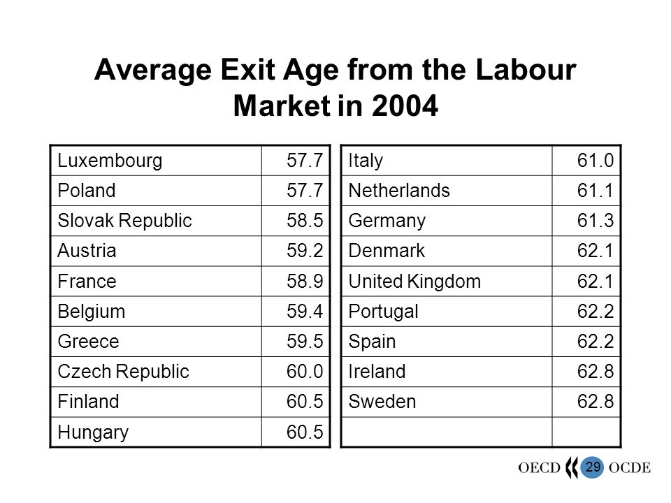 29 Average Exit Age from the Labour Market in 2004 Luxembourg57.7 Poland57.7 Slovak Republic58.5 Austria59.2 France58.9 Belgium59.4 Greece59.5 Czech R