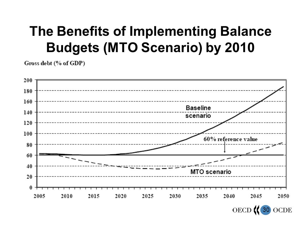 30 The Benefits of Implementing Balance Budgets (MTO Scenario) by 2010