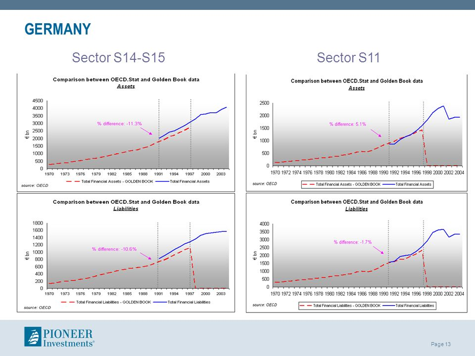 Page 13 GERMANY Sector S11 Sector S14-S15