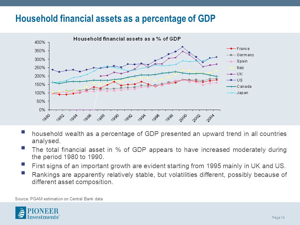 Page 14 Household financial assets as a percentage of GDP household wealth as a percentage of GDP presented an upward trend in all countries analysed.