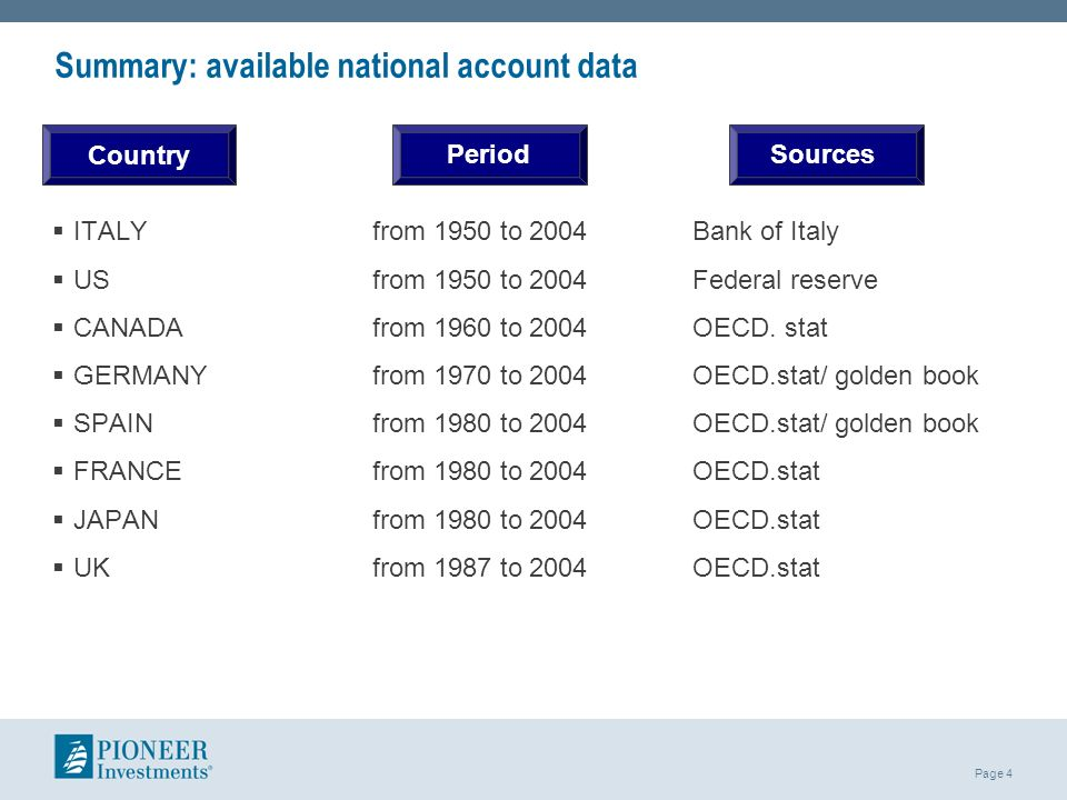 Page 4 Summary: available national account data ITALYfrom 1950 to 2004Bank of Italy US from 1950 to 2004Federal reserve CANADAfrom 1960 to 2004OECD. s