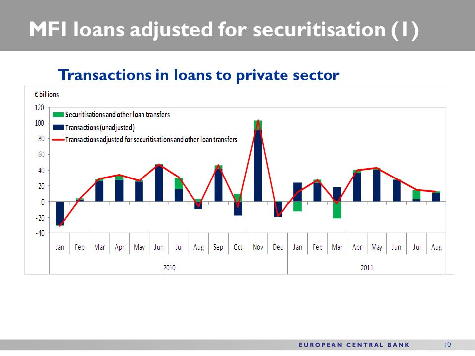 10 MFI loans adjusted for securitisation (1) Transactions in loans to private sector