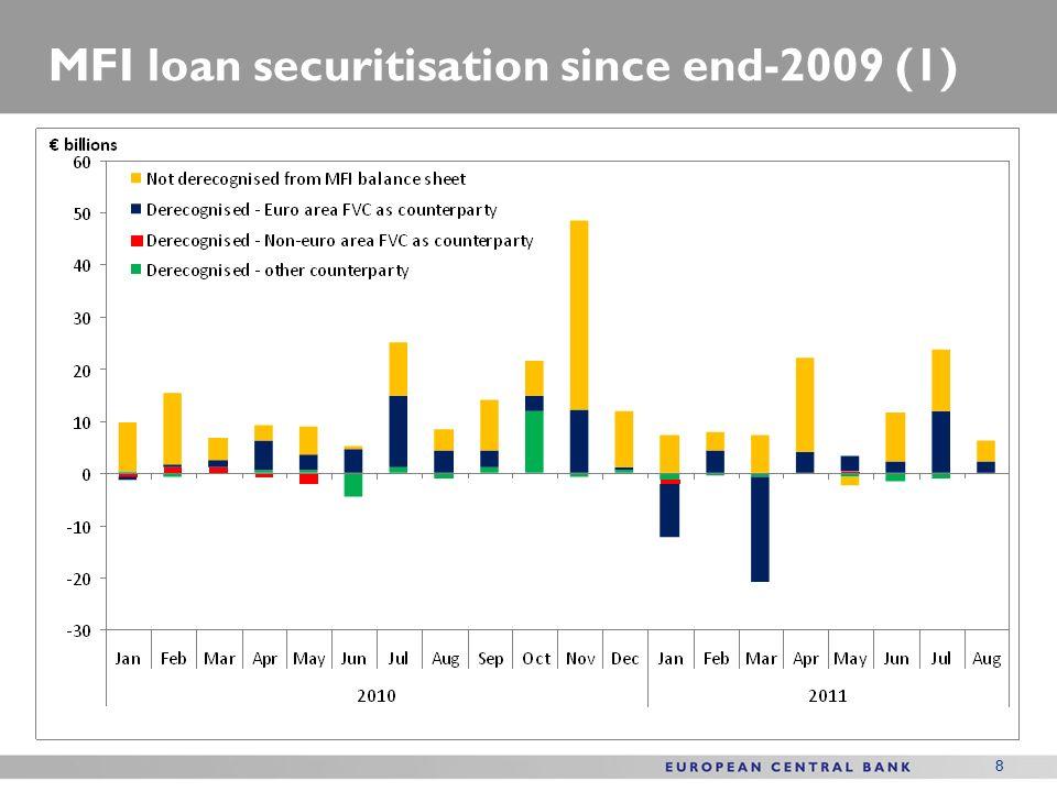 8 MFI loan securitisation since end-2009 (1)