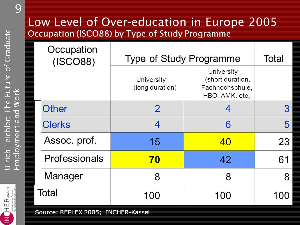 Ulrich Teichler: The Future of GraduateEmployment and Work 9 Low Level of Over-education in Europe 2005 Occupation (ISCO88) by Type of Study Programme Occupation (ISCO88) Type of Study ProgrammeTotal University (long duration) University (short duration, Fachhochschule, HBO, AMK, etc.) Other243 Clerks465 Assoc.