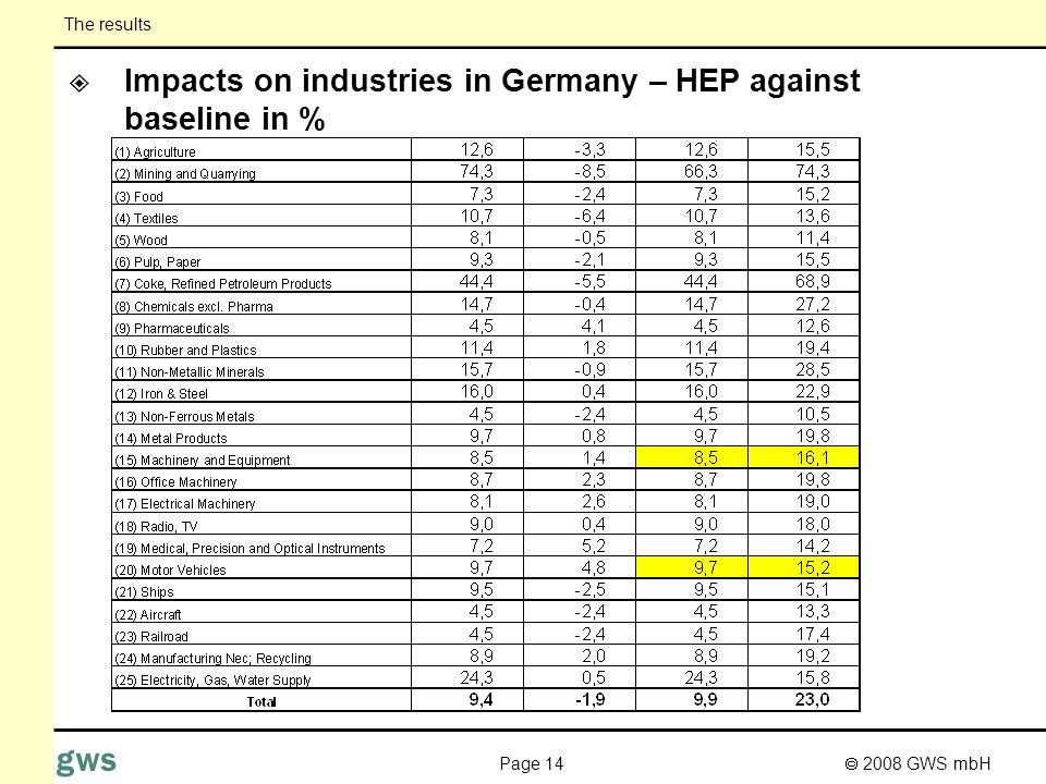 2008 GWS mbH Page 14 gws Impacts on industries in Germany – HEP against baseline in % The results