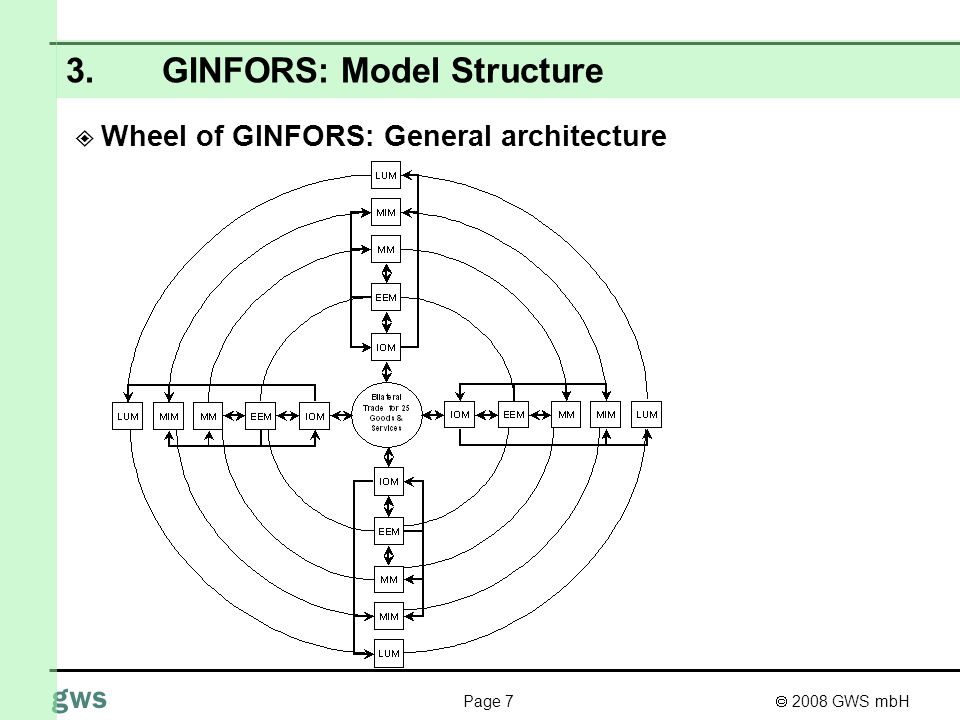 2008 GWS mbH Page 7 gws 3.GINFORS: Model Structure Wheel of GINFORS: General architecture