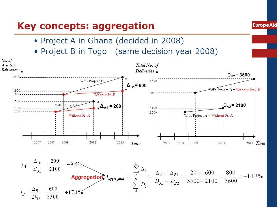 EuropeAid Key concepts: aggregation Project A in Ghana (decided in 2008) Project B in Togo (same decision year 2008) Time Δ A1 = Without Pr.