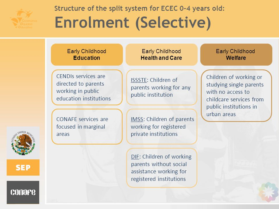 Structure of the split system for ECEC 0-4 years old: Enrolment (Selective) Children of working or studying single parents with no access to childcare