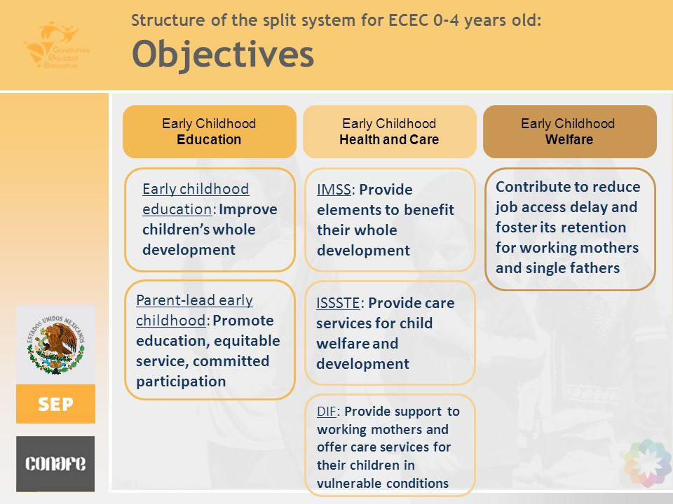 Structure of the split system for ECEC 0-4 years old: Objectives Early childhood education: Improve childrens whole development Parent-lead early chil